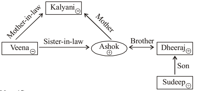 Kalyani Is Mother In Law Of Veena Who Is Sister In Law Of